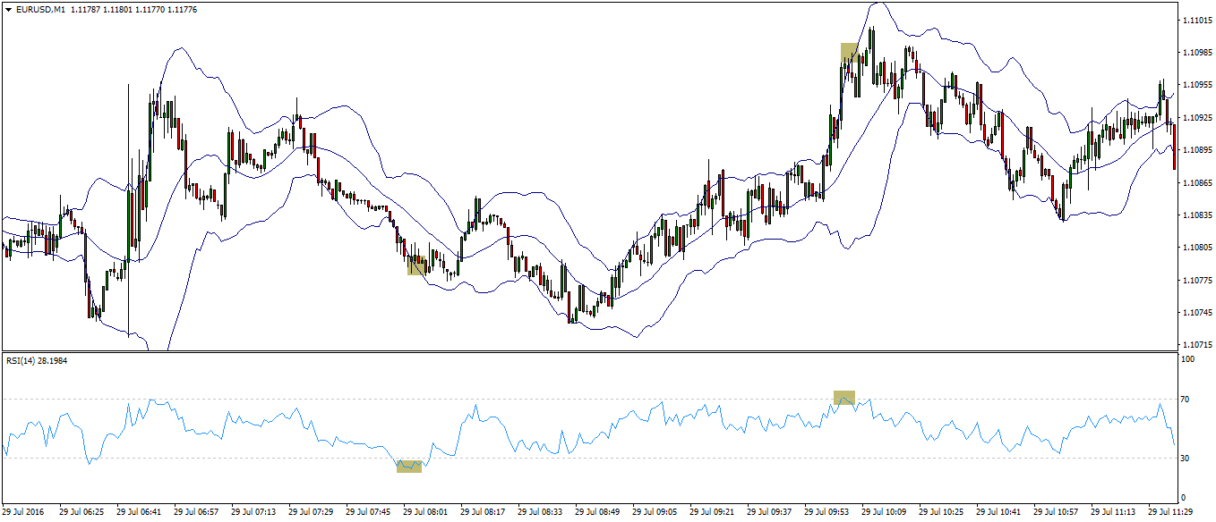 Scalping EURUSD RSI Bollinger Bands Strategy