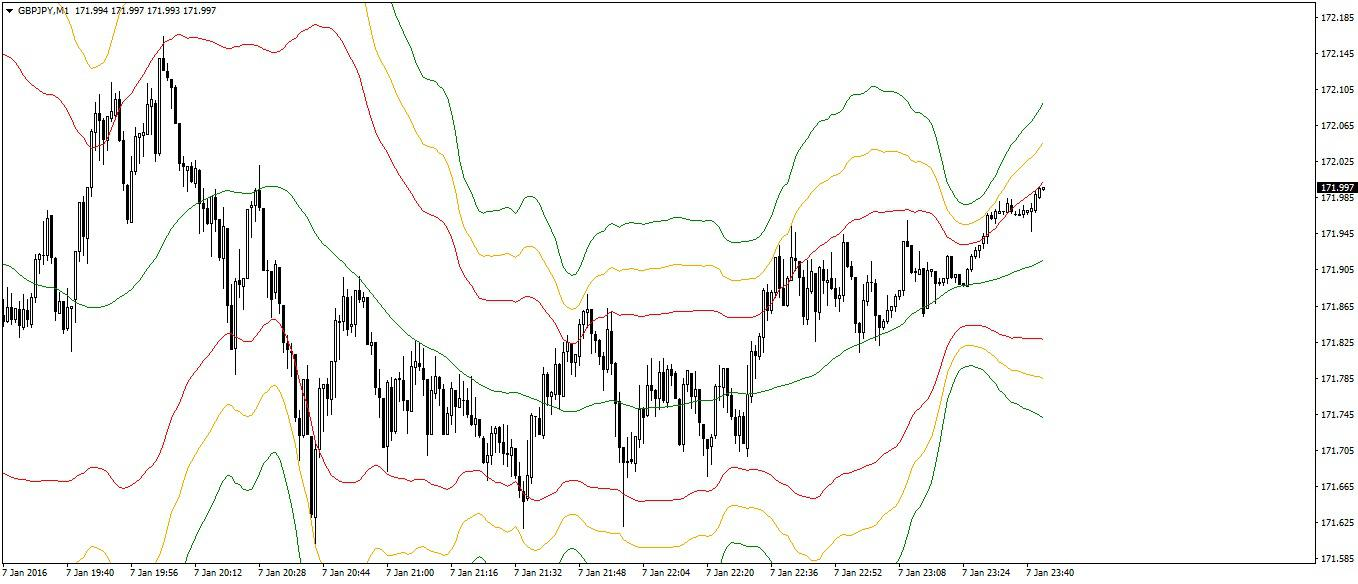 Scalping using Bollinger Bands