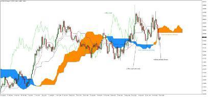 Ichimoku Swing Trading Strategy