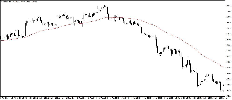 Swing Trading 50 EMA
