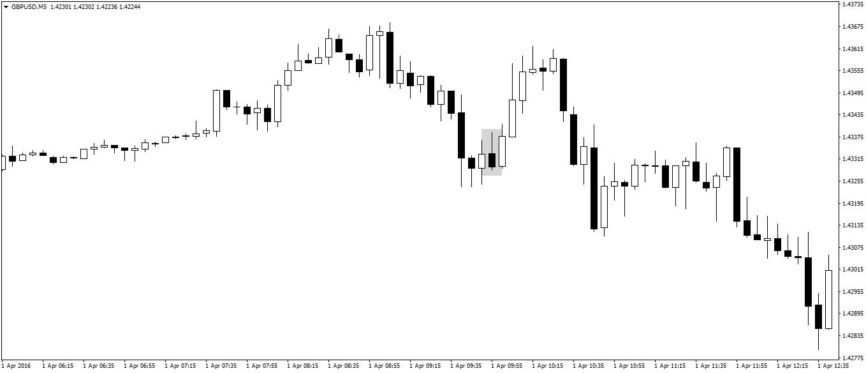 Trading Streategies